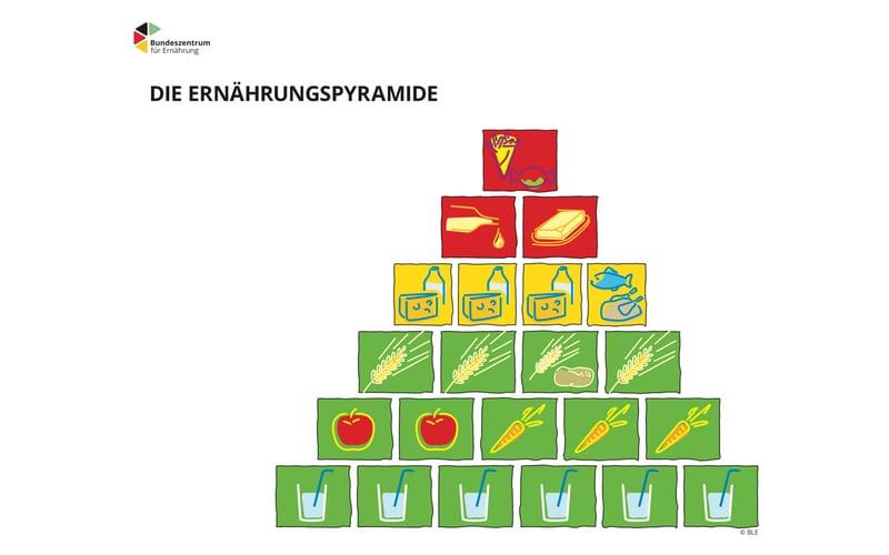 Fotowettbewerb Ernährungspyramide bei der Vernetzungsstelle Kita- und Schulverpflegung Saarland